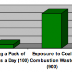 Coal Ash graph